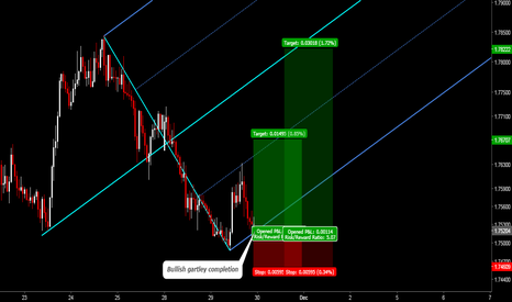 GBPNZD: GBPNZD: Bullish Gartley Completion at Lower Parallel