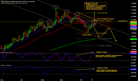 GBPAUD: A short entry on GBP/AUD