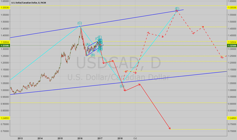 USDCAD: USDCAD Possible Long Term Direction