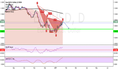 EURUSD: SHORTING EURUSD TO 1.04870