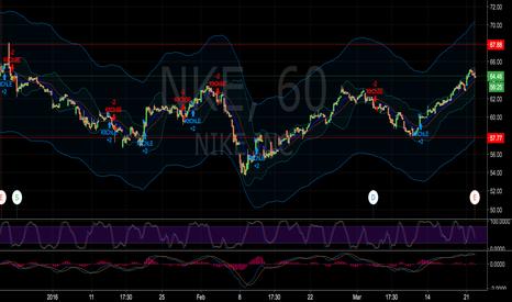 NKE: Put reverse ratio ahead of earnings