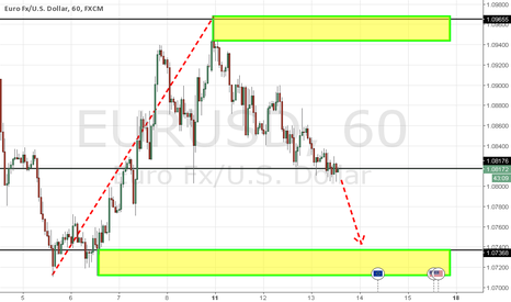 EURUSD: EURUSD: COMPRESSED Focus On Selling