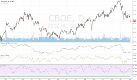 CBOE: Breaking Pennant