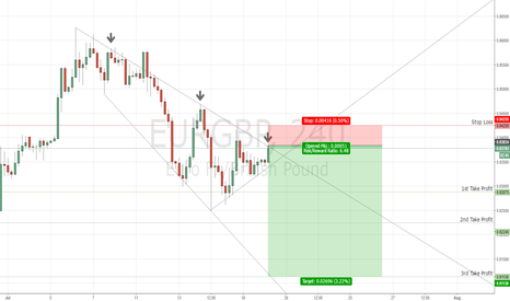 EURGBP: EUR/GBP - 4Hr chart Short Idea