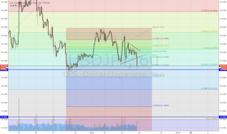 USDJPY: ドル円 短期保合いを下抜け