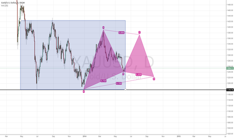 XAUUSD: GOLD, Medium Term