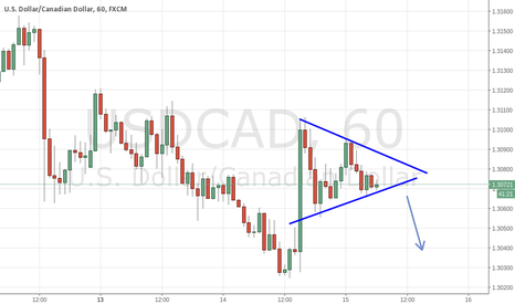 USDCAD: USD/CAD Bulls not so excited