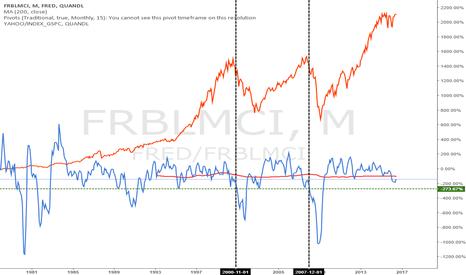 FRED/FRBLMCI: El temor de muchos analistas sobre el índice LMCI, injustificado