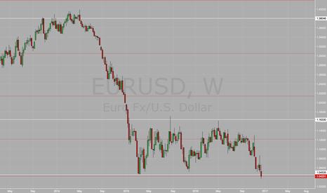 EURUSD: EURUSD 2 year Support Finally Broken