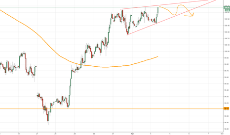 DXY: Rising wedwe in dollar,  range scalps until breakout