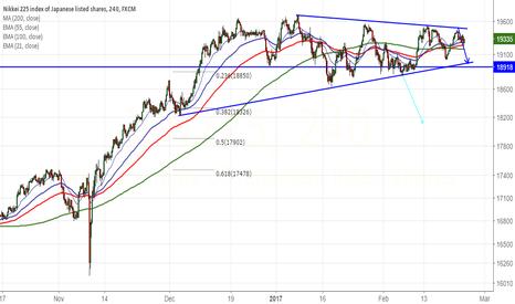 JPN225: Nikkei225 forms symmetric triangle pattern,sell on rallies
