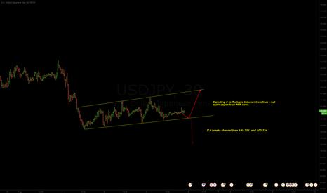 USDJPY: USDJPY - Expecting fluctuation between trendlines.