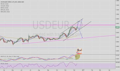 USDEUR: Short term or long term trend on USD/EUR