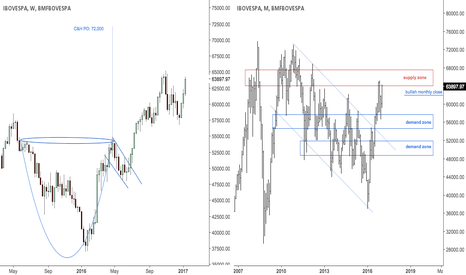 IBOV: Possible monthly trend change in Brasil