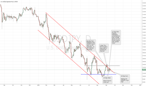 USDJPY: W39 It's really getting tight, upward burst is expected