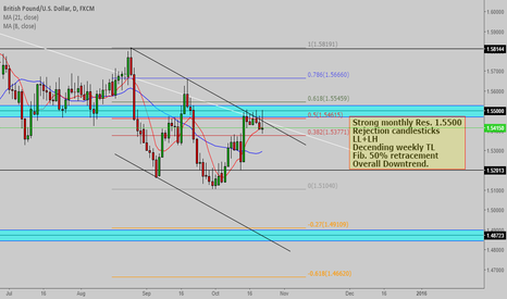 GBPUSD: GBP/USD short analysis