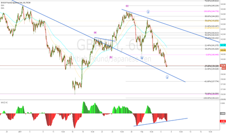GBPJPY: GBPJPY POSSIBLE WAVE STRUCTURE