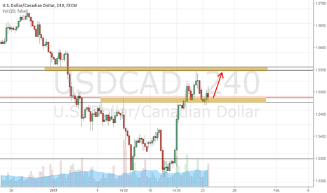 USDCAD: usd/cad 4H