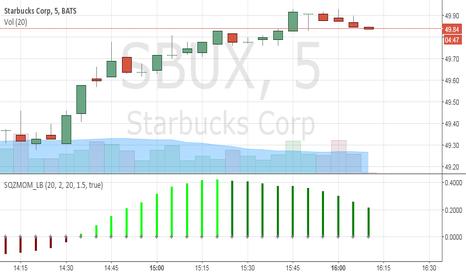 SBUX: Starbucks Corp(SBUX)