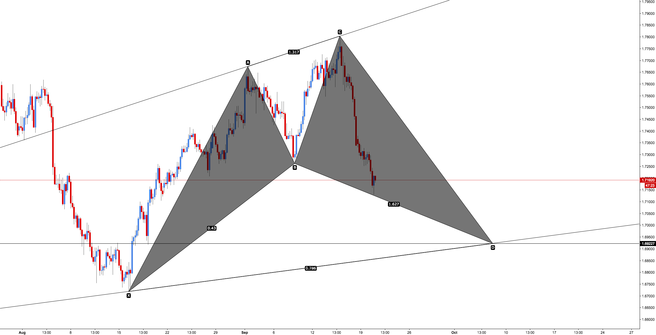 GBP/AUD - Bullish Cypher