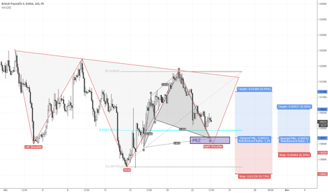GBPUSD: Head and Shoulders with Shark Pattern Confirmation - GBPUSD 2h