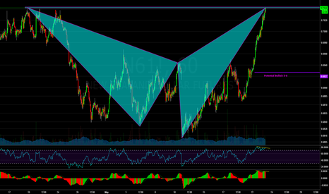 N61!: NZD Futures: Bearish Shark & Double Top w/ Divergence