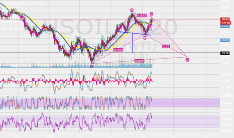 USOIL: Possible Bat