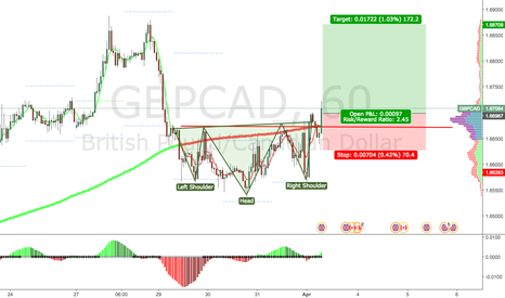 GBPCAD: GPDCAD: Bullish Head and Shoulder H1