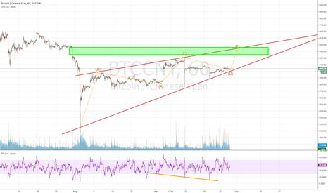 BTCCNY: $BTC short term target