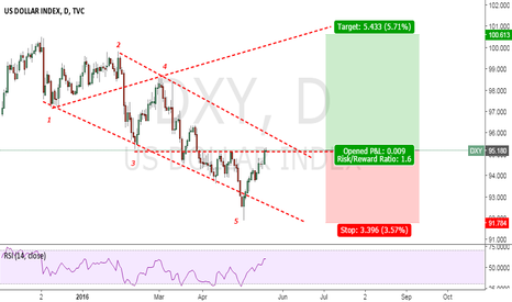 DXY: Long for the green