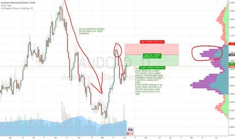 AUDCAD: AUD/CAD swing trade