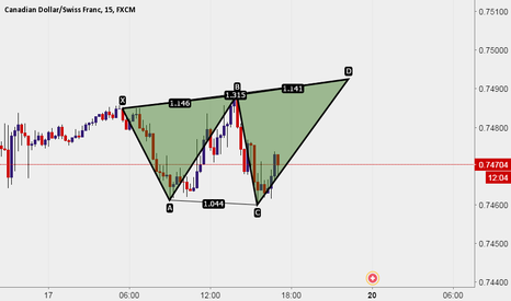 CADCHF: CAD CHF * XABCD PATTERN