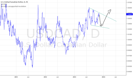 USDCAD: USD/CAD short term - SELL , long term BUY