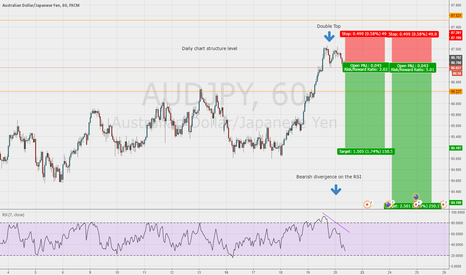 AUDJPY: Double top on the AUD/JPY 1hr chart