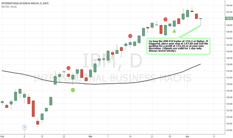 IBM: Simple Trading Techniques – Pullback Candlestick Strategy
