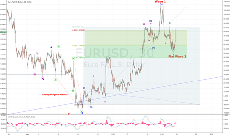 EURUSD: Pending French Election - A trigger for EUR BULL's to return?