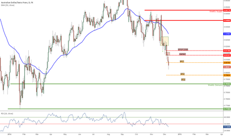 AUDCHF: NEW: 12.09.14 AUD/CHF SHORT DAILY TF (TREND SHORT)