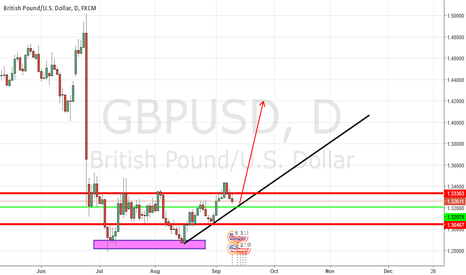 GBPUSD: possible long buy