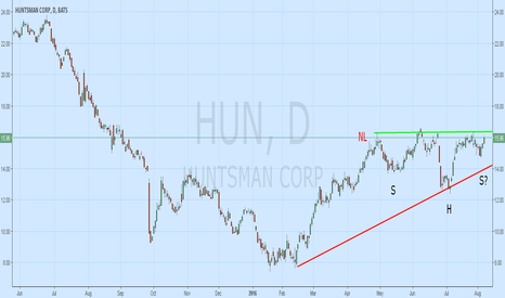 HUN: $HUN H&S Bottom Forming? Too early for Breakout;
