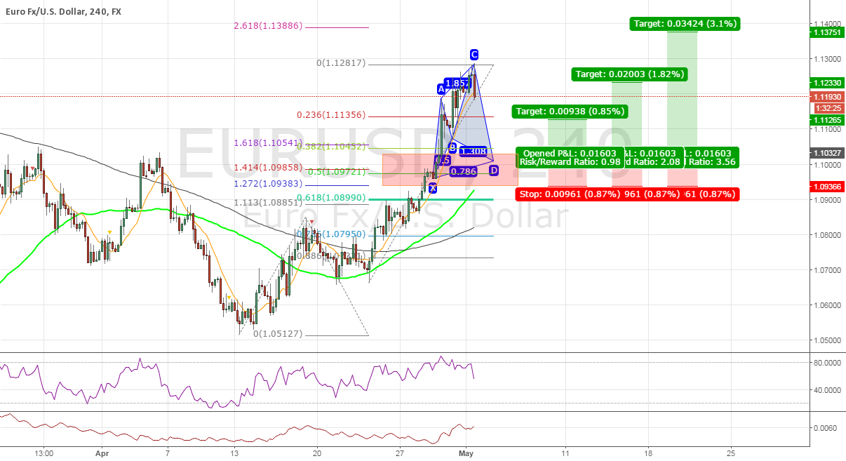 #EURUSD Multiple Long Opportunities