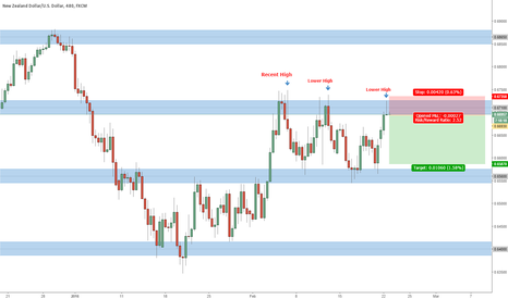 NZDUSD: WHAT DO I SEE ACCORDING TO PRICE ACTION ON NZDUSD?