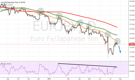 EURJPY: EUR/JPY in a continued downtrend