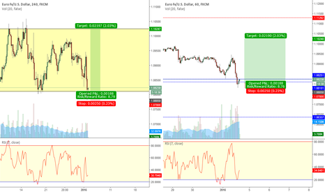 EURUSD: EUR/USD 60/240 Min Long Range Expansion