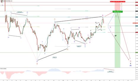 GBPCHF: GBP/CHF - Bearish Trend - Cycle Wave V
