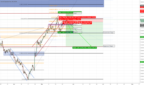 EURJPY: Rising Wedge and Potential Double Top on EURJPY (420+ pips)