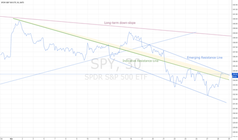 SPY: S&P DOWN CHANNEL EMERGING