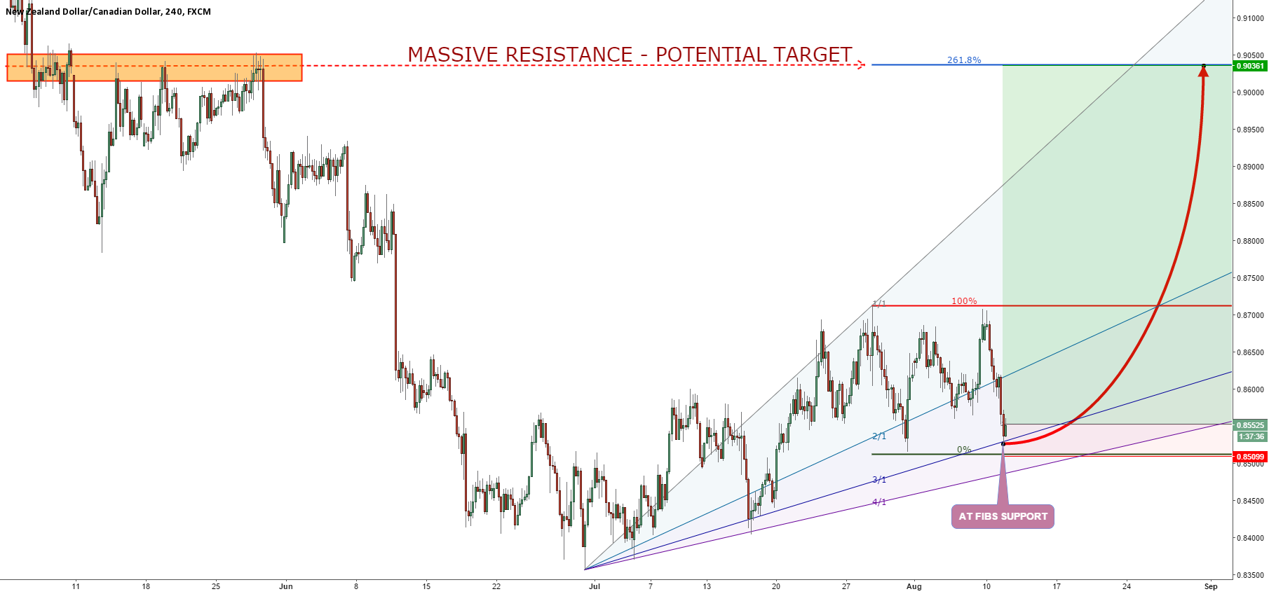 NZDCAD READY FOR TAKE OFF