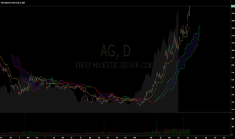 AG: They laughed when I said I liked $AG.