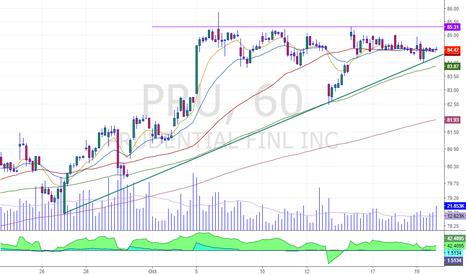 PRU: breakout formation in 60min chart