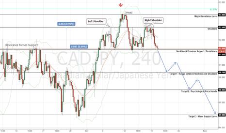 CADJPY: CADJPY Bearish Probability | H&S Pattern